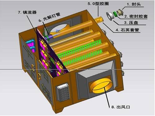 UV光氧废气净化器结构图1