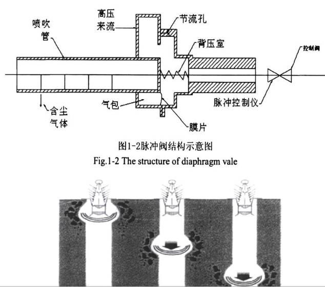 脉冲阀结构图以及脉冲布袋除尘器喷吹过程
