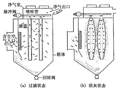 袋式除尘器滤袋失效分析与防范