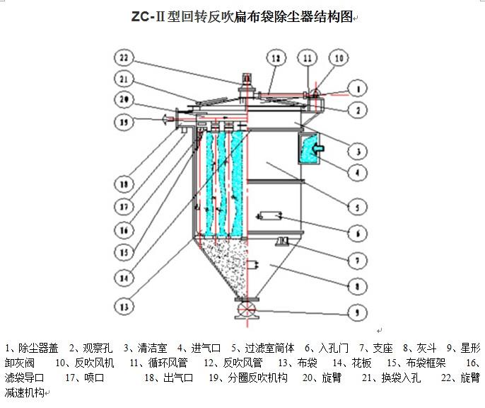 袋式除塵器結構圖