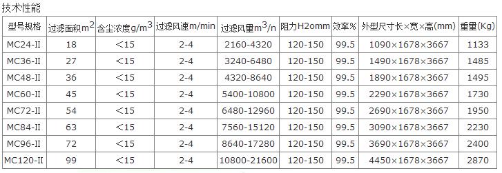 MC24-120Ⅱ型脉冲袋式cmp冠军型号技术参数表