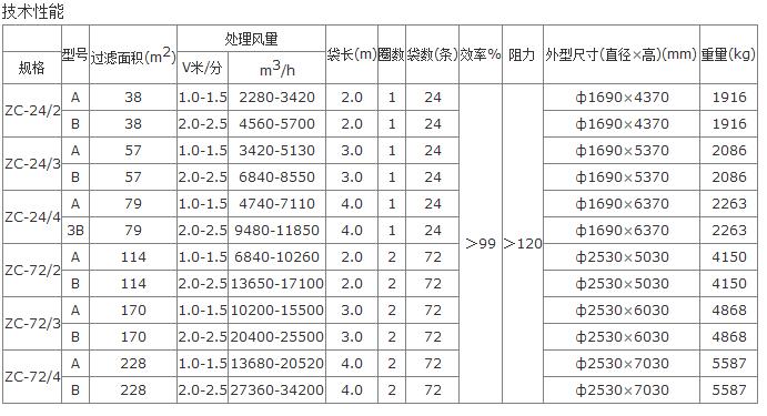 ZC-Ⅱ型机械回转反吹扁布袋cmp冠军型号技术参数表