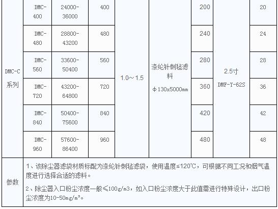DMC-C型脉冲单机袋cmp冠军技术参数表格
