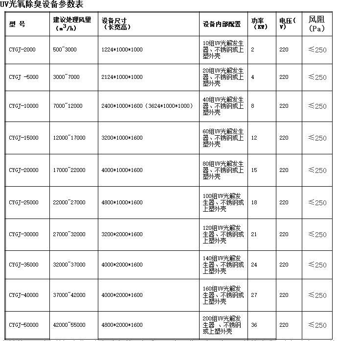 光氧催化废气净化器技术参数表如风量、尺寸、配置、功率等。