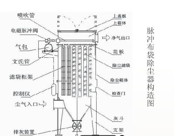 脉冲布袋除尘器的操作规程