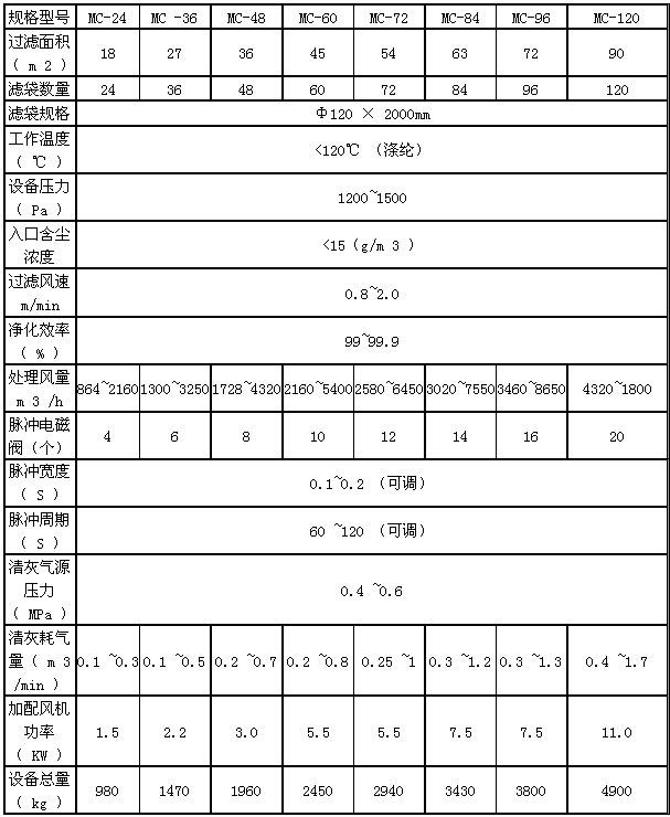仓顶cmp冠军型号等技术参数表格