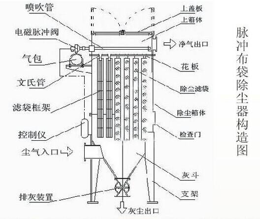 脉冲除尘器结构图
