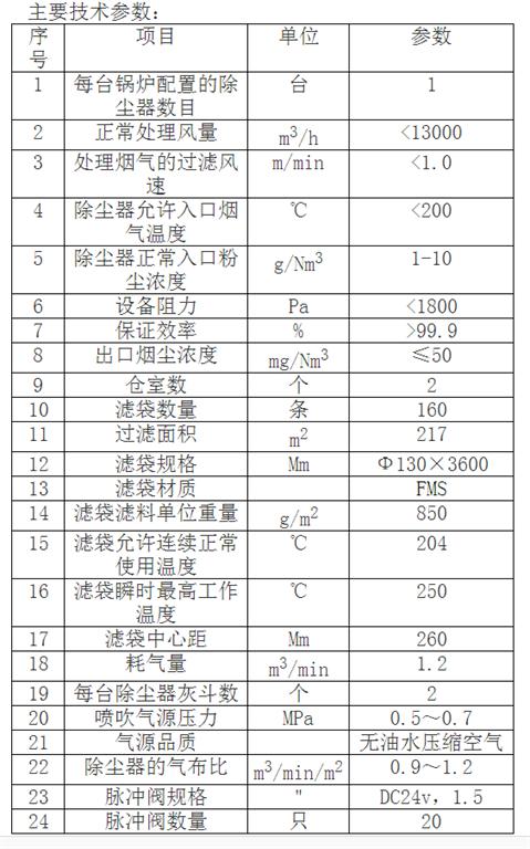 生物质锅炉cmp冠军技术参数表