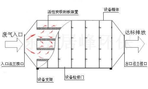 活性炭吸附塔结构图
